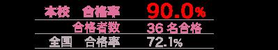 ryu-goukaku-iryo2015